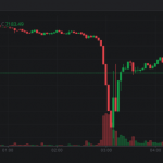 Bitcoin price dip on Bitstamp May 17 2019