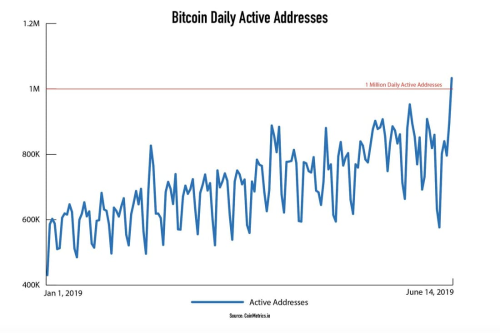 Bitcoin daily active addresses chart